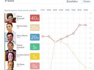 Clique na imagem acima e veja a evolução dos candidatos nas pesquisas nacionais