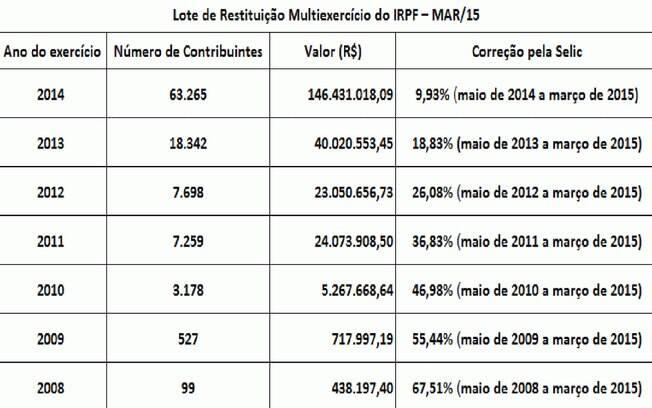 Lote de restituição multiexercício do IRPF do mês de MAR/2015