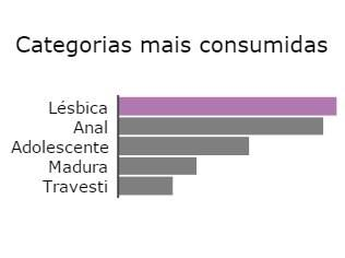 Gráfico relacionando termos mais buscados no país