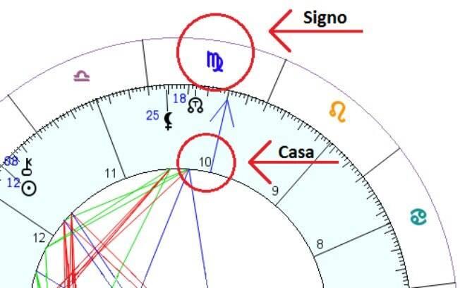 Cada casa astrológica representa um aspecto da vida e, por isso, é importante saber isso ao aprender como ler mapa astral