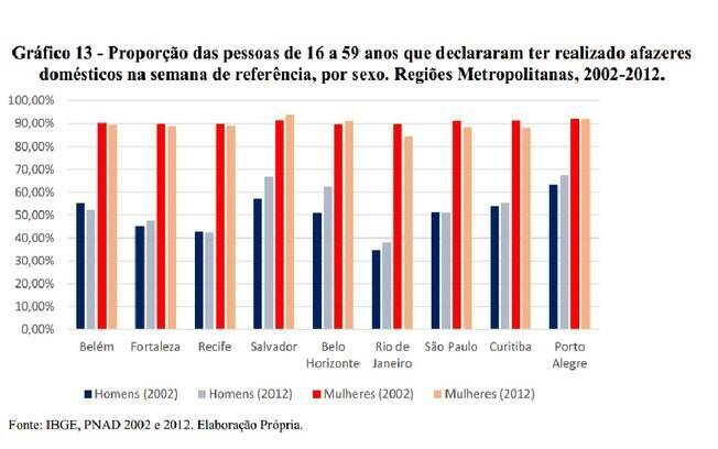 Tabela mostra divisão dos trabalhos domésticos nas principais regiões metropolitanas do País