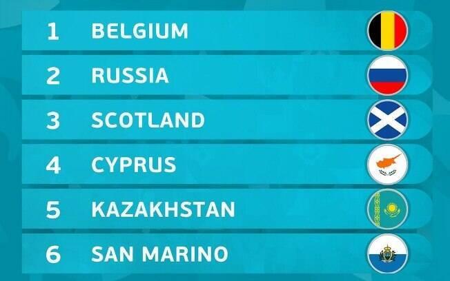 Conheça as equipes do Grupo I das Eliminatórias da Euro