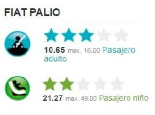 Resultado do teste de colisão do Fiat Palio ELX/Fire.