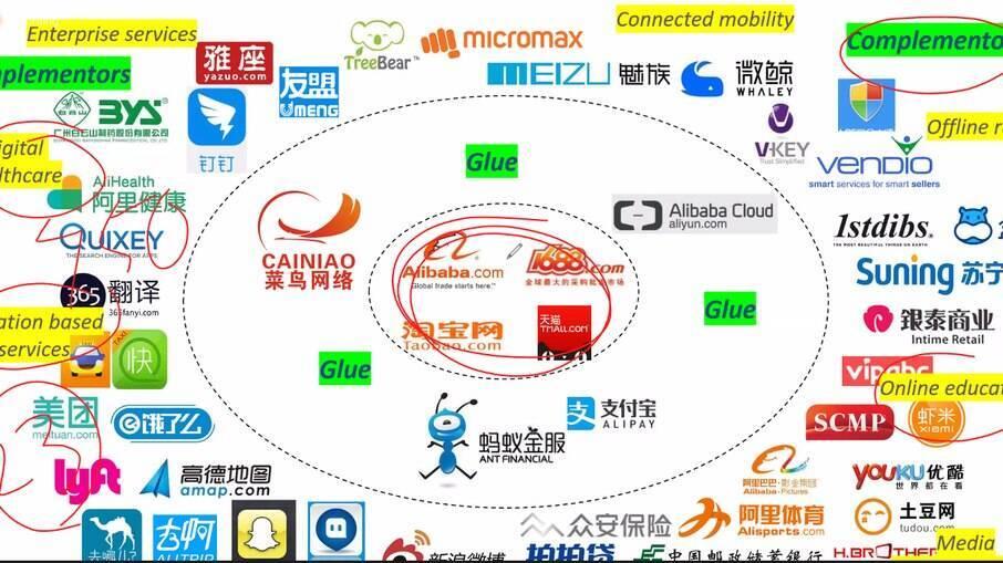 Alibaba e empresas parceiras