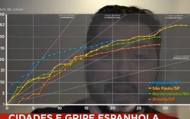 Dr.Atila Iamarino compara Covid-19 com casos da Gripe Espanhola no século passado
