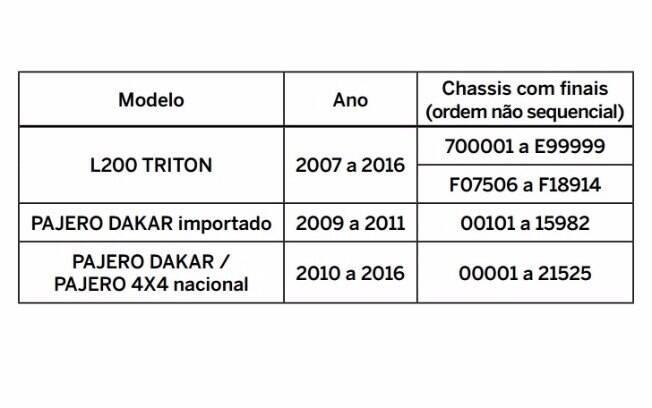 Numeração de chassi e ano de fabricação dos L200 Triton e Pajero Dakar afetados pelo recall