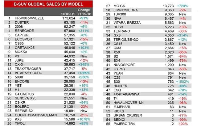 Os SUVs compactos mais vendidos no 1º semestre de 2016. O Honda HR-V lidera com folga, com quase o dobro de vendas em relação ao Renault Duster.
