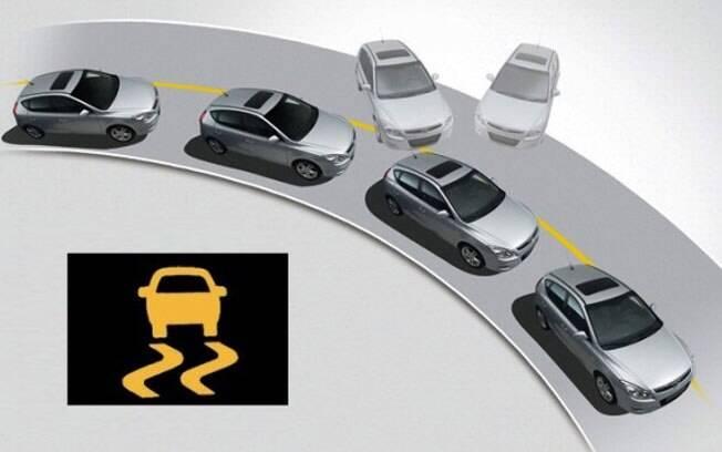 O controle eletrônico de estabilidade (ESP) pode evitar um a cada três acidentes, segundo estudos recentes