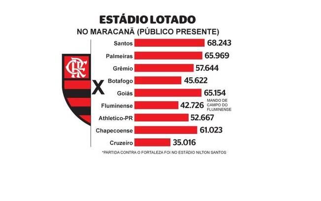 Números da torcida do Flamengo