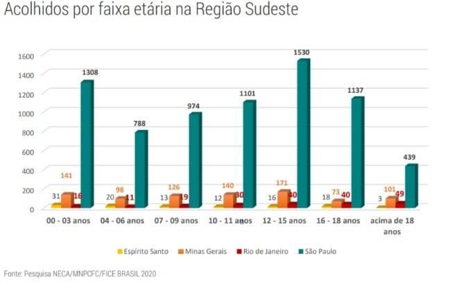 Dados da Região Sudeste.