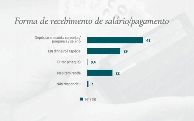 Ao longo dos últimos 5 anos, maior parte dos brasileiro passou a receber em contas-corrente ou salário, mas índice de quem ainda recebe em dinheiro é alto e preocupa
