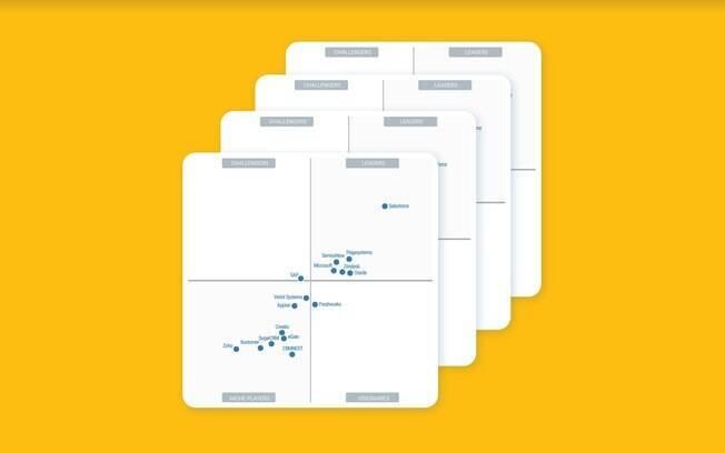 Empresa de software de engajamento do cliente é reconhecida nos quatro Quadrantes Mágicos do Gartner 2020 em apenas um ano