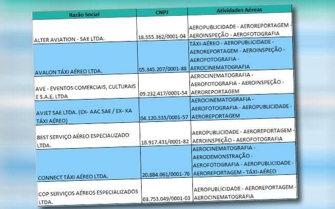 Organizada em ordem alfabética, lista de empresas com permissão da SAE concedida pela ANAC não contém nome da BTN