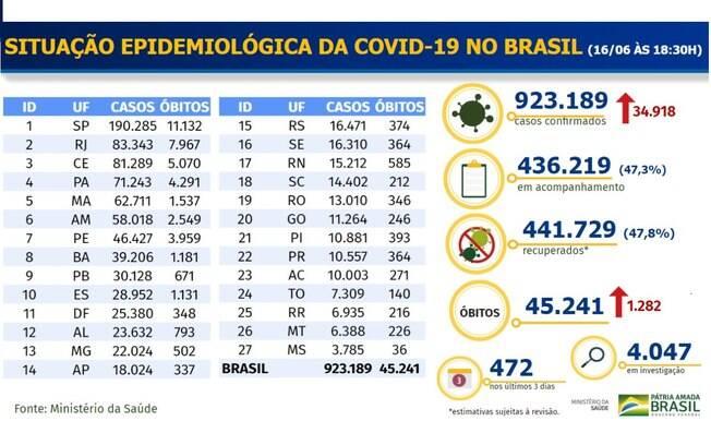 Tabela epidemiológica divulgada pelo Ministério da Saúde