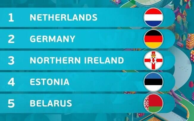 Conheça as equipes do Grupo C das Eliminatórias da Euro
