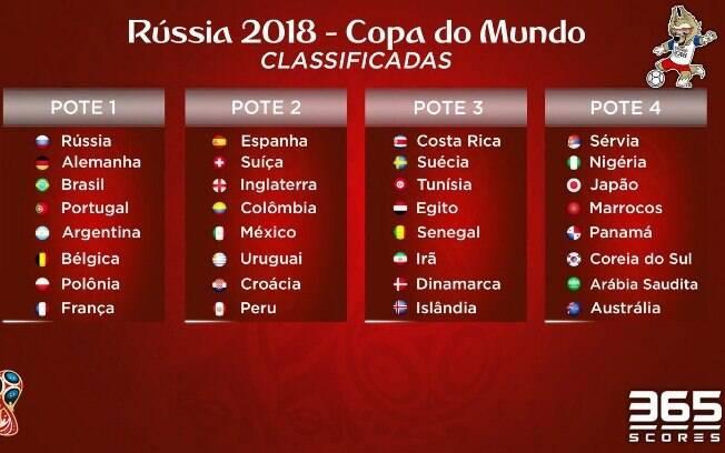 Confira os potes do sorteio para Copa do Mundo de 2018. Brasil será cabeça de chave