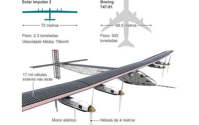 O novo modelo tem 72 metros de envergadura, mais largo que um jumbo 747. Mesmo com todo este tamanho, ele pesa apenas 2,3 toneladas.