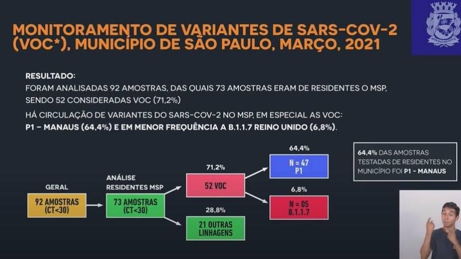 De 72 amostras, 64,4% eram da variante P1