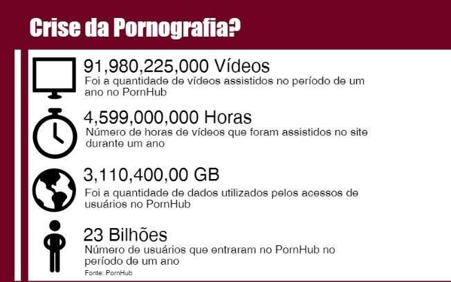 Números do acesso à pornografia online mostram que mercado se expandiu e se consolidou no meio online