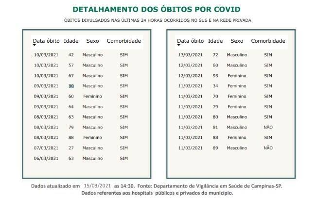 Dados atualizados pela Prefeitura.