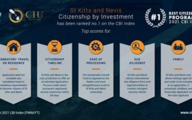 Programa de cidadania por investimento de São Cristóvão e Névis classificado como o melhor pelo índice da CBI de 2021