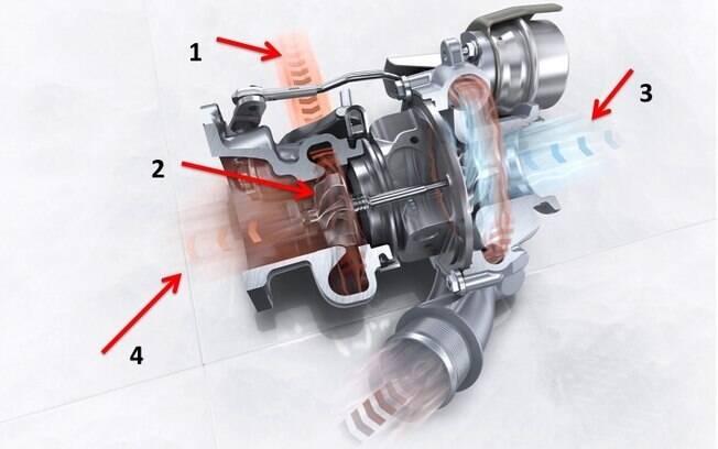 Funcionamento de motor turbo