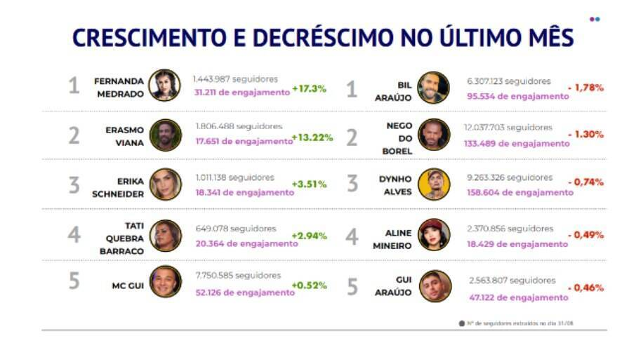 Medrado lidera ranking de crescimento de seguidores