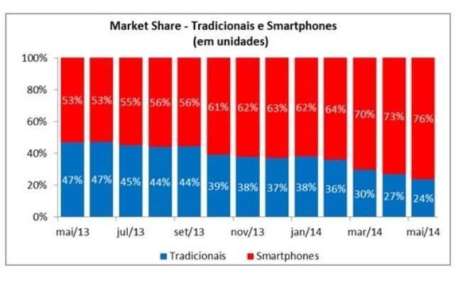 Participação de smartphones na venda de celulares no Brasil