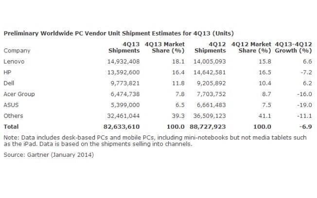 Gráfico da Gartner mostra dados de produção dos principais fabricantes de PC no último trimestre de 2013
