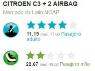 Resultado do teste de colisão do Citroën C3.