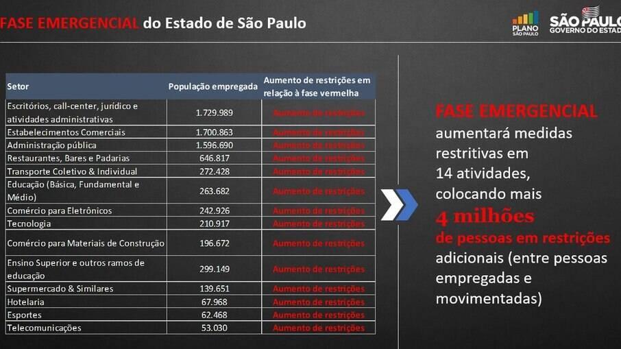 Novas regras da classificação emergencial em São Paulo