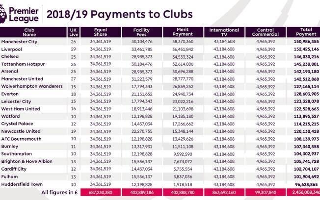 Tabela que discrimina os valores que serão pagos aos clubes pela temporada 2018/19