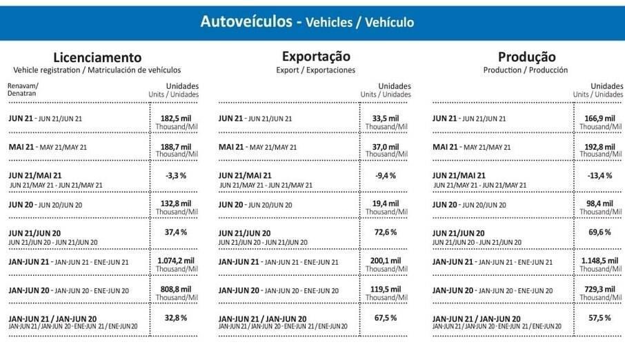 Produção de veículos em junho
