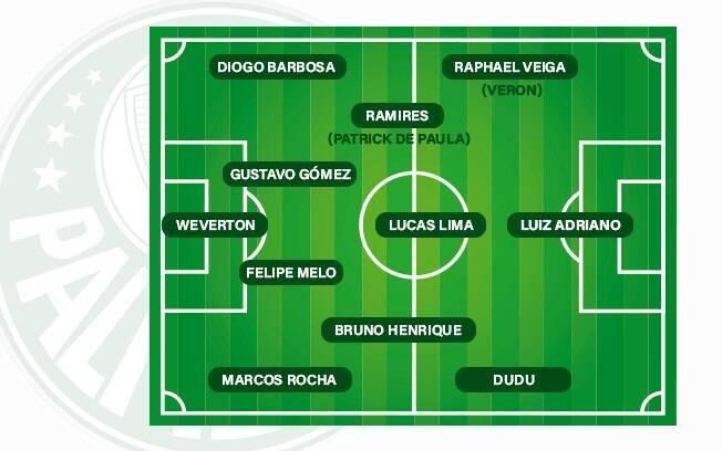 Provável escalação do Palmeiras