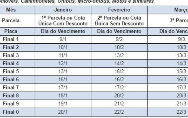 IPVA 2017 fica 4,8% mais barato em São Paulo