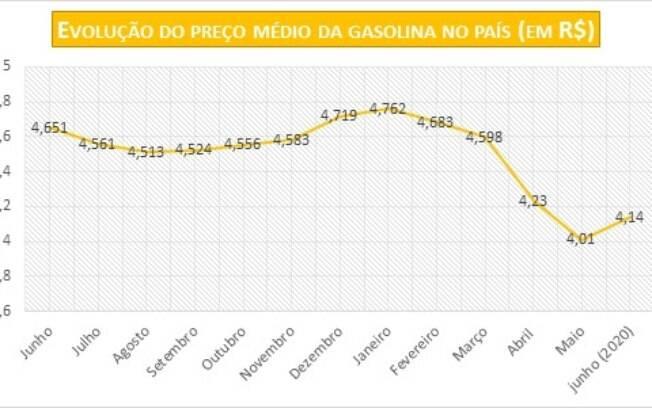 Preços da gasolina