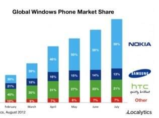 Ainda sobre base pequena, venda de smartphones com Windows Phone cresce 312% em todo o mundo