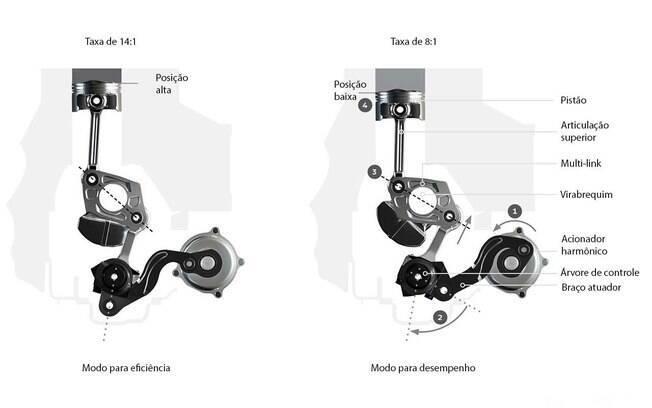Ilustração mostra o princípio básico do motor de taxa de compressão variável da Infiniti
