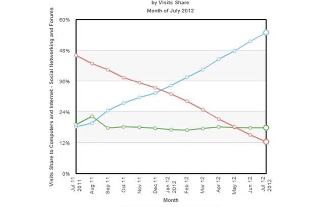 Facebook e Orkut têm trajetórias opostas