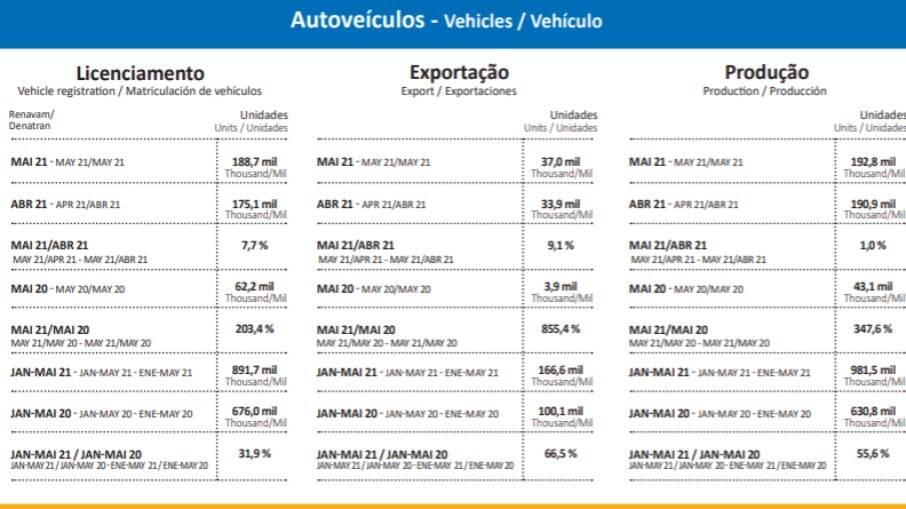 Resultados do setor automobilístico em maio