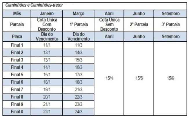 IPVA para caminhões e outros tipos de veículo têm datas diferenciadas