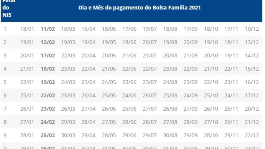 Calendário de pagamento anual do Bolsa Família