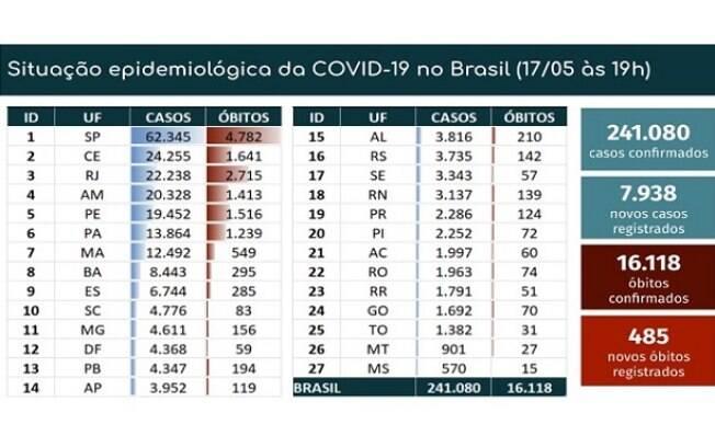 Tabela de mortes e casos confirmados da Covid-19