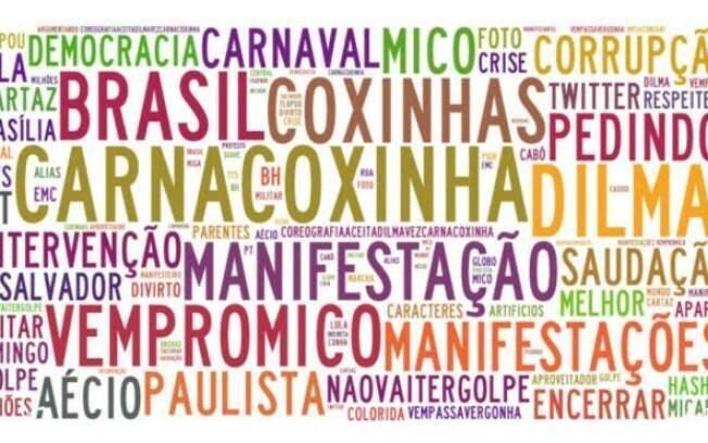 Palavras e hashtags mais associadas a #CarnaCoxinha no Twitter, durante o dia 16 de agosto