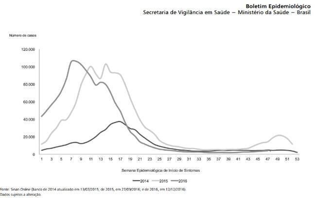 Gráfico da Secretaria de Vigilância em Saúde mostra maior incidência de dengue em 2016 nas primeiras 15 semanas do ano