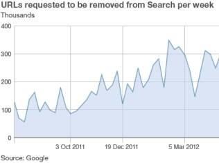 Gráfico do Google mostra número de pedidos de remoção recebidos por semana