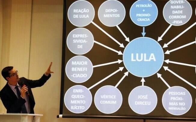 Procurador Dallagnol deu uma entrevista coletiva à imprensa usando um powerpoint para explicar as denúncias contra Lula