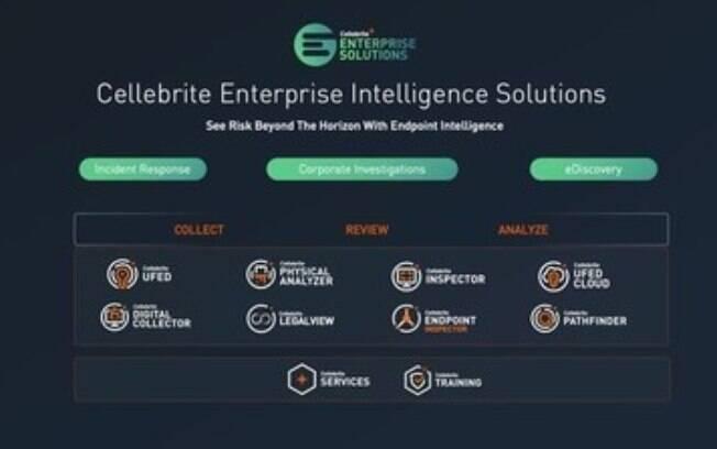 Cellebrite expande a plataforma líder do setor empresarial, Endpoint Intelligence, para eDiscovery e investigações corporativas