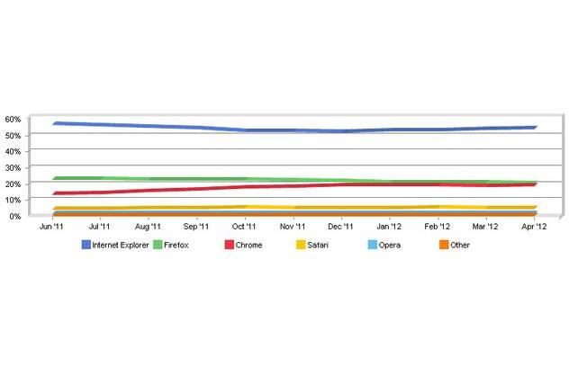 Chrome pode estar em terceiro lugar no ranking de navegadores, de acordo com NetApplications