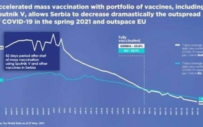RDIF: Vacina
